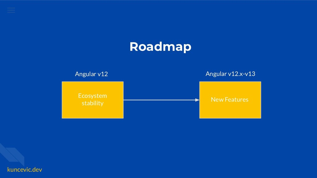 kuncevic.dev Roadmap Ecosystem stability New Fe...