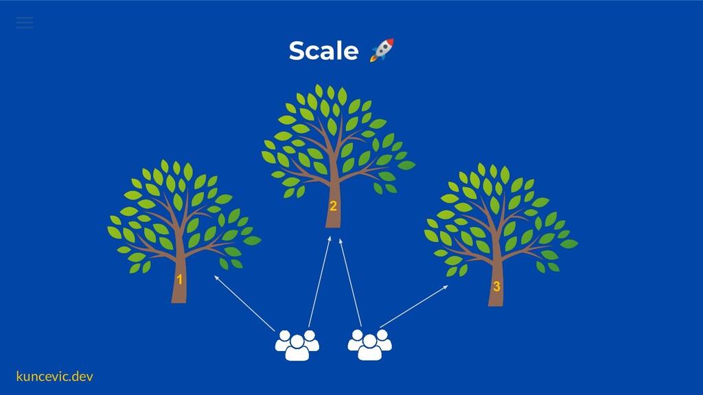 kuncevic.dev Scale 🚀 2 1 3
