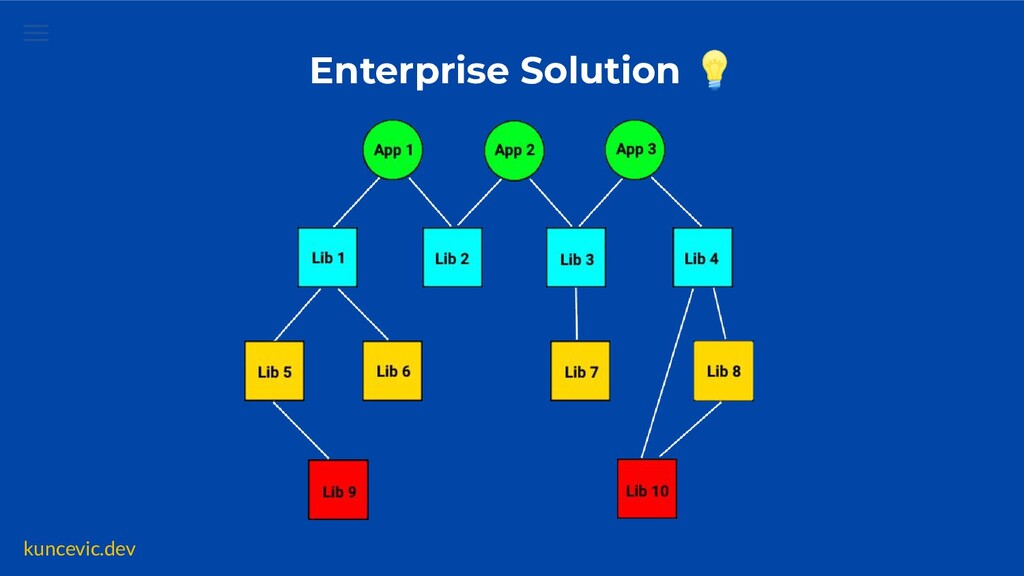 kuncevic.dev Enterprise Solution 💡