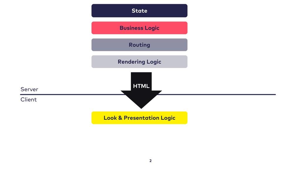 2 State Business Logic Routing Rendering Logic ...