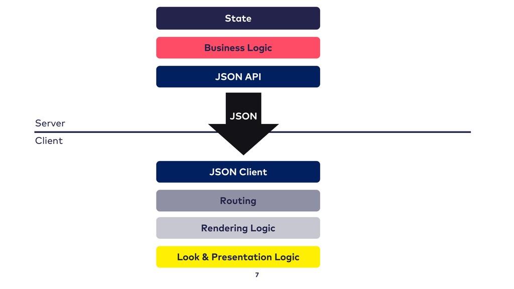 7 State Business Logic Routing Rendering Logic ...