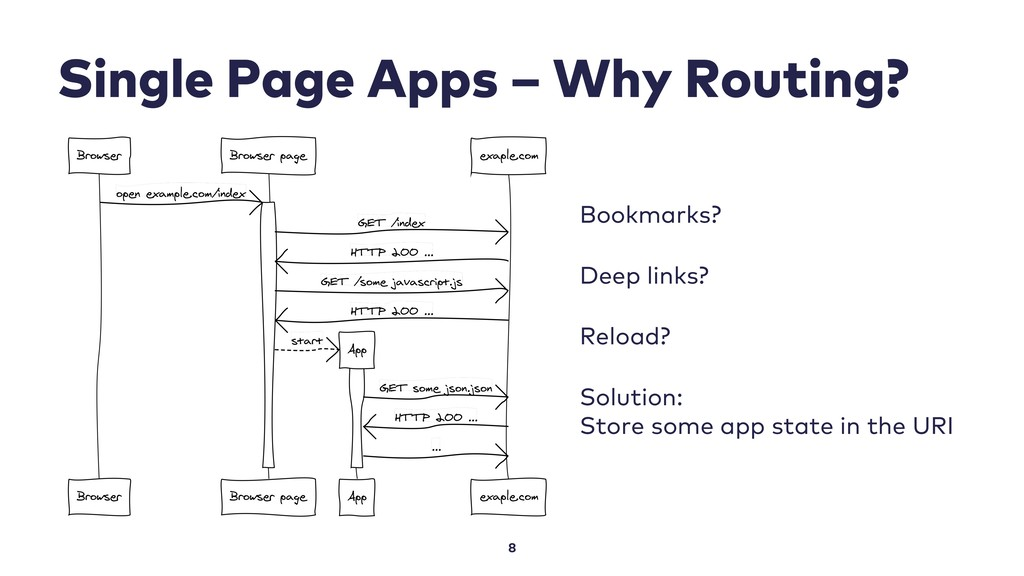 Single Page Apps – Why Routing? 8 Bookmarks? De...
