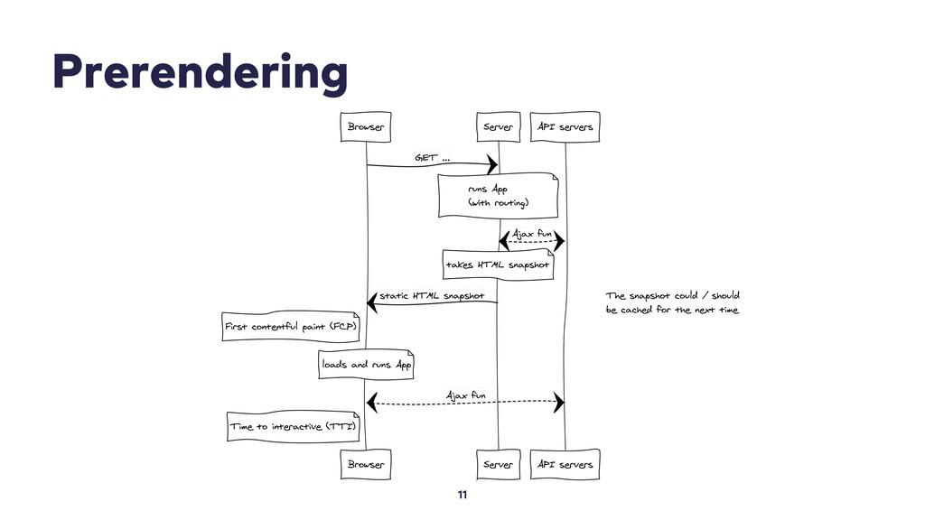 Prerendering 11