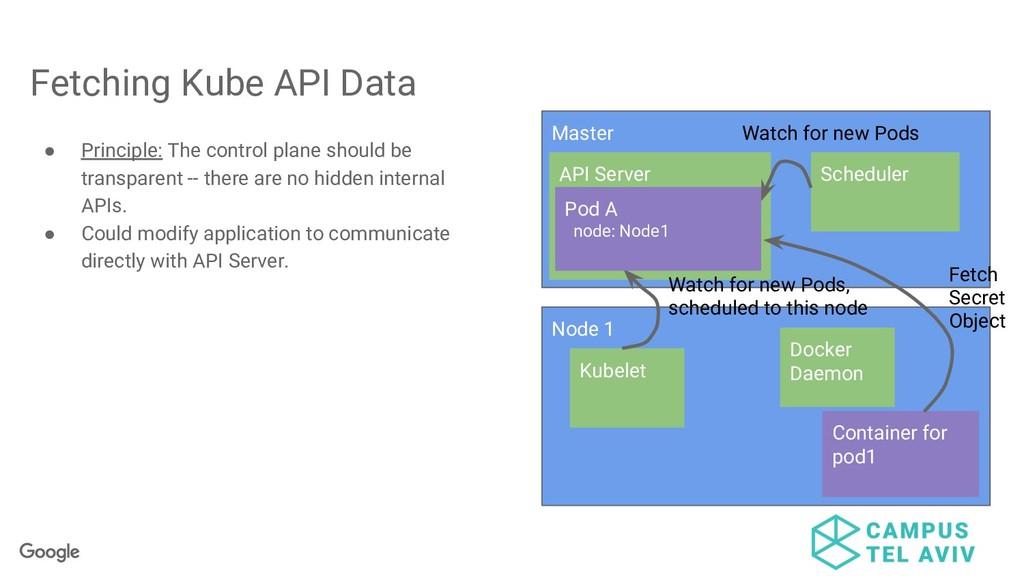 Fetching Kube API Data ● Principle: The control...