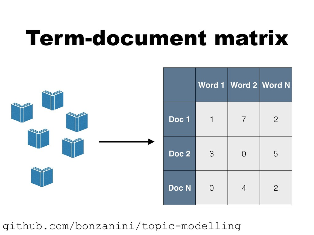 Term-document matrix Word 1 Word 2 Word N Doc 1...