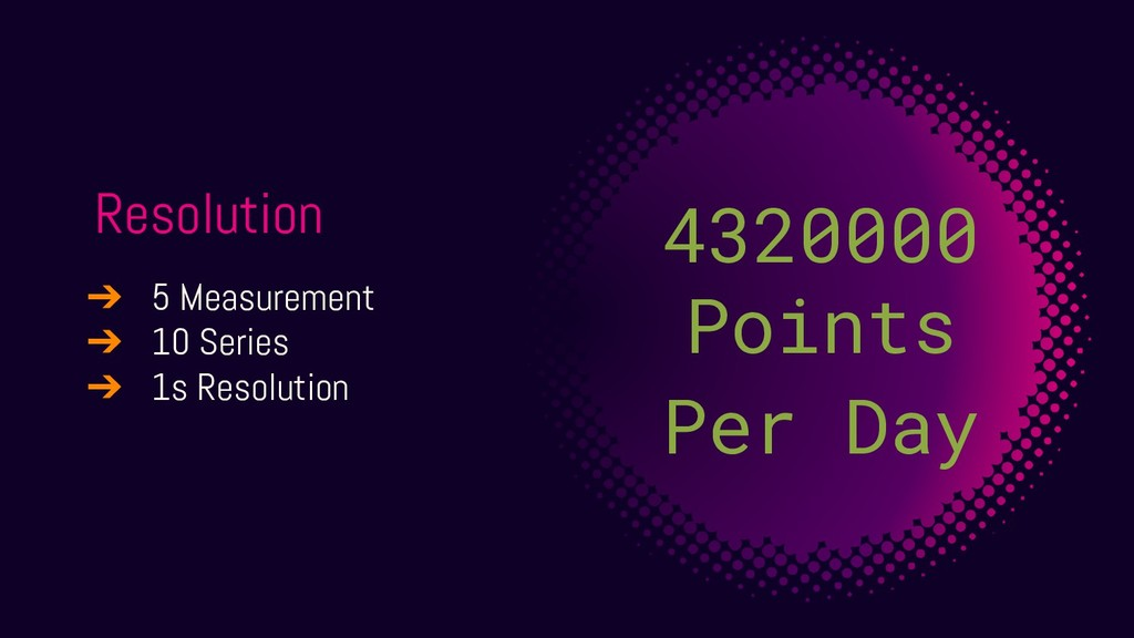 Resolution 4320000 Points Per Day ➔ 5 Measureme...