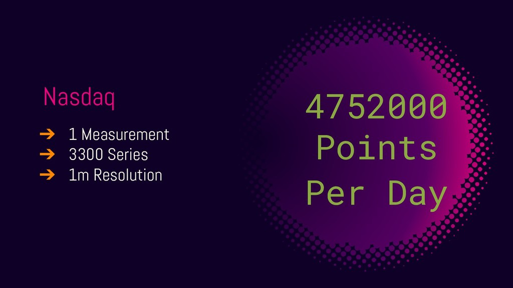 Nasdaq 4752000 Points Per Day ➔ 1 Measurement ➔...