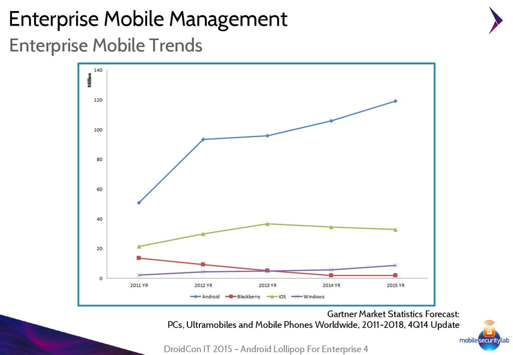 Enterprise Mobile Management DroidCon IT 2015 -...