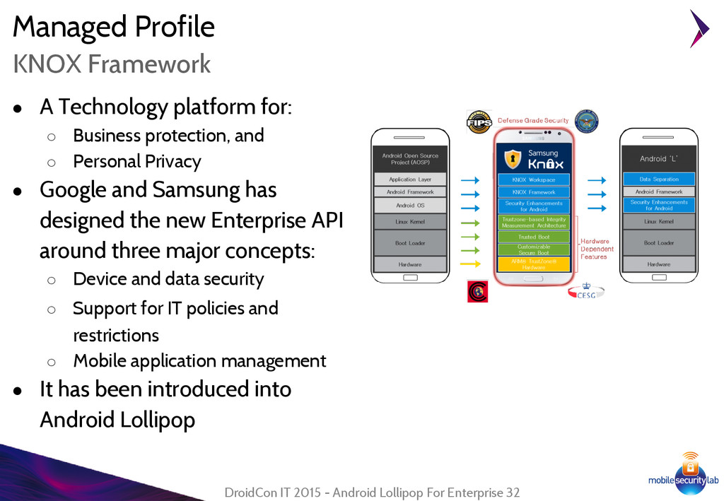 Managed Profile ● A Technology platform for: ○ ...