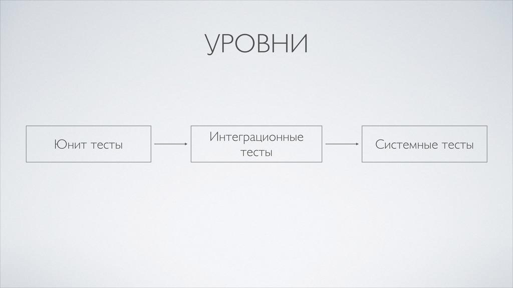 УРОВНИ Юнит тесты Интеграционные тесты Системны...