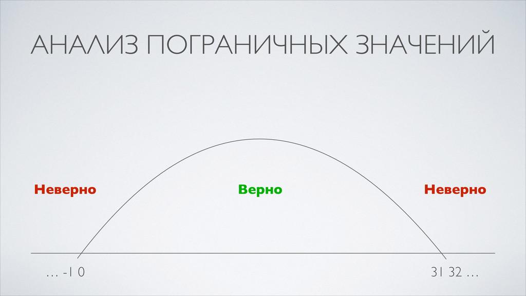АНАЛИЗ ПОГРАНИЧНЫХ ЗНАЧЕНИЙ … -1 0 31 32 … Неве...