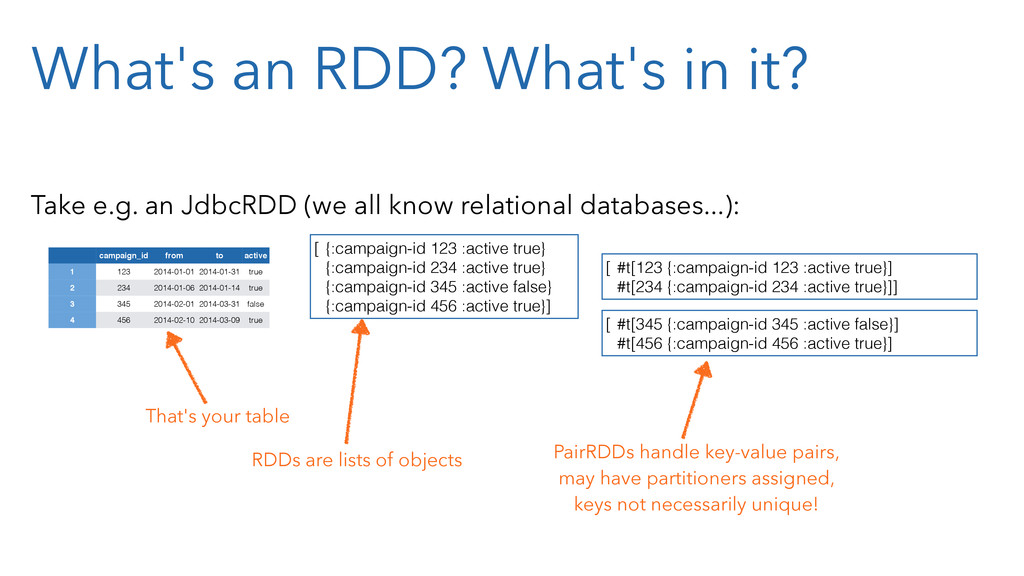 What's an RDD? What's in it? Take e.g. an JdbcR...