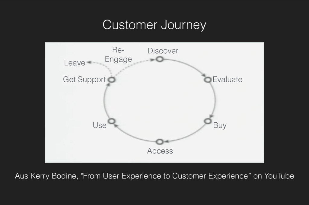 Discover Evaluate Buy Use Access Get Support Re...