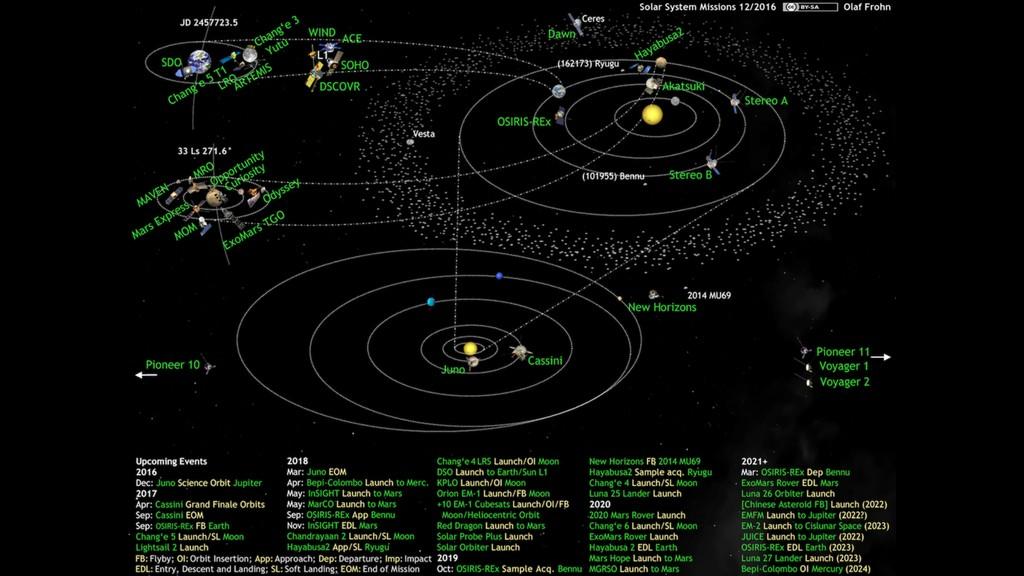 O que aconteceu? Dezenas de sondas lançadas par...