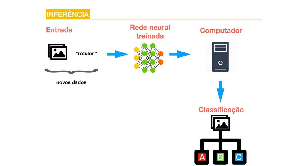 B C A INFERÊNCIA Entrada novos dados Rede neura...