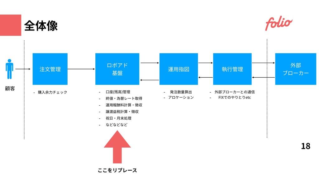 18 運⽤指図 ロボアド 基盤 外部 ブローカー 注⽂管理 顧客 - 購⼊余⼒チェック - ⼝...