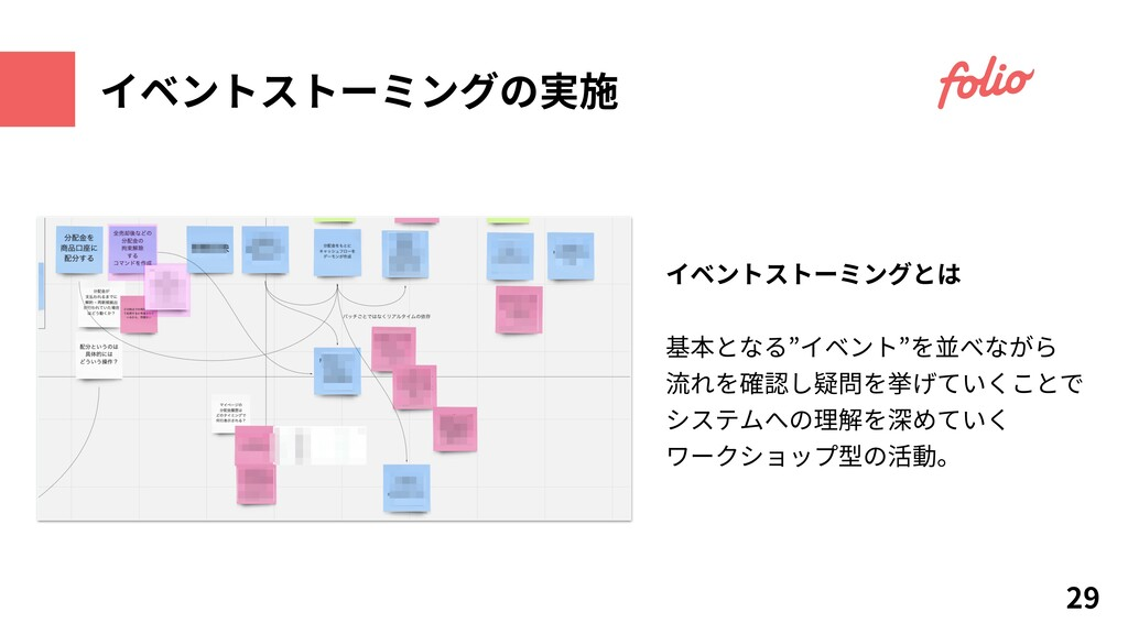 """イベントストーミングとは 基本となる""""イベント""""を並べながら 流れを確認し疑問を挙げていくこと..."""