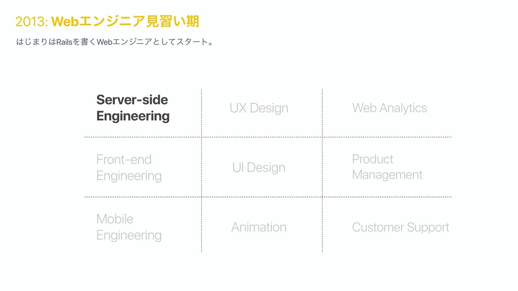 Server-side Engineering Front-end Engineering M...