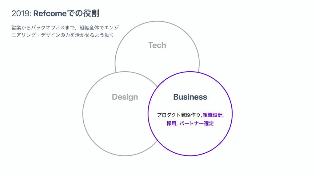 Design Tech Business ϓϩμΫτઓུ࡞Γ, ৫ઃܭ, ࠾༻, ύʔτφʔ...