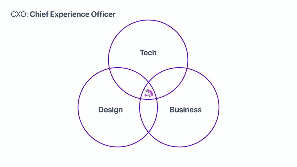 Tech Design Business  CXO: Chief Experience Off...