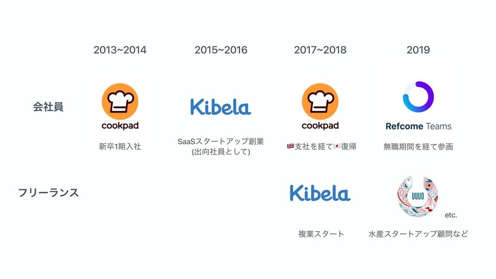 2013~2014 2015~2016 2017~2018 2019 ձࣾһ ϑϦʔϥϯε S...