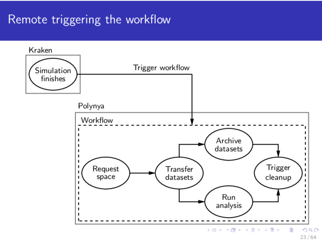 Remote triggering the workflow Simulation finishe...