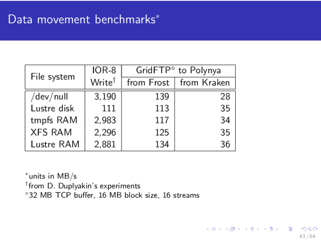Data movement benchmarks∗ File system IOR-8 Gri...