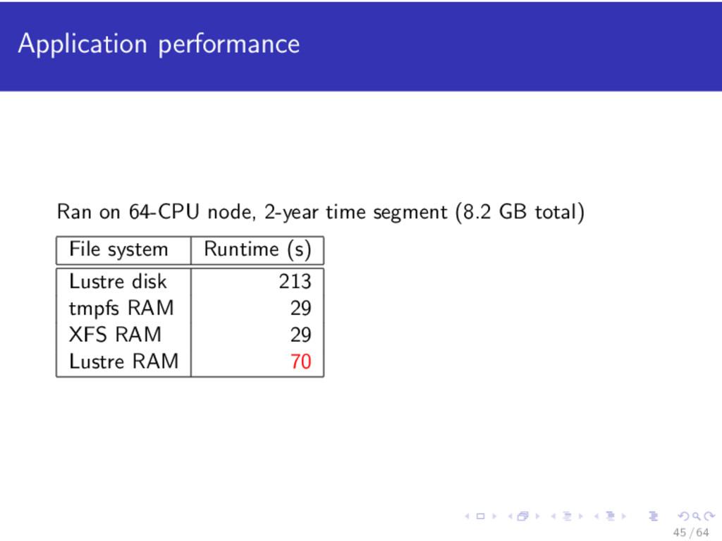 Application performance Ran on 64-CPU node, 2-y...