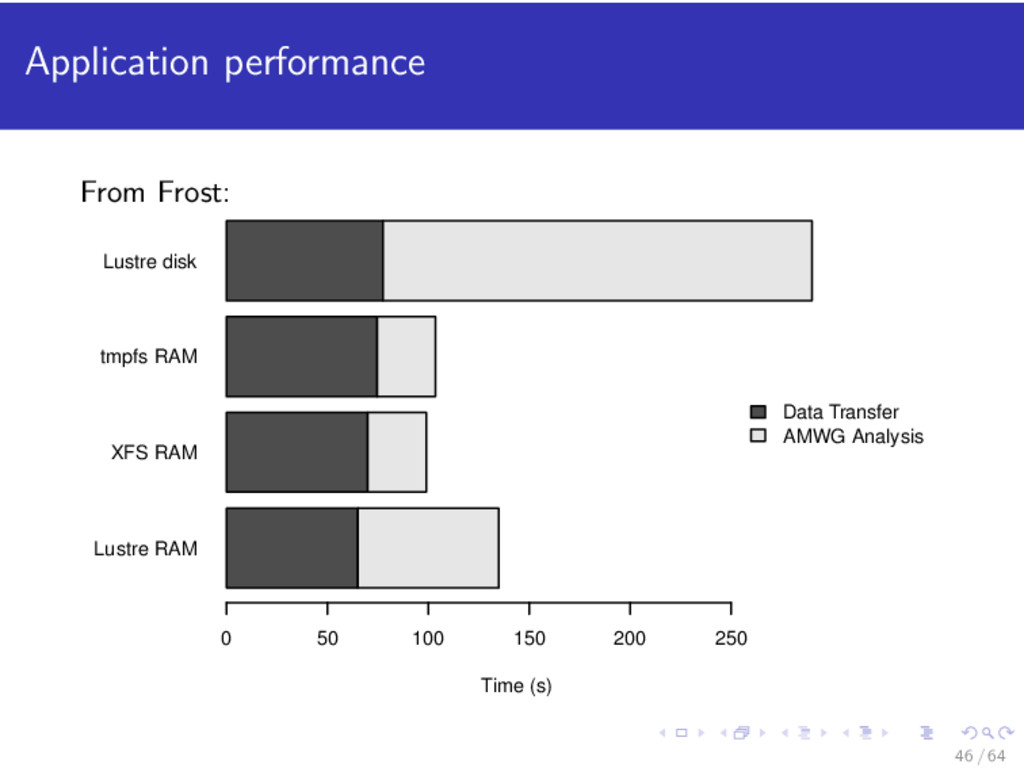 Application performance From Frost: Lustre RAM ...