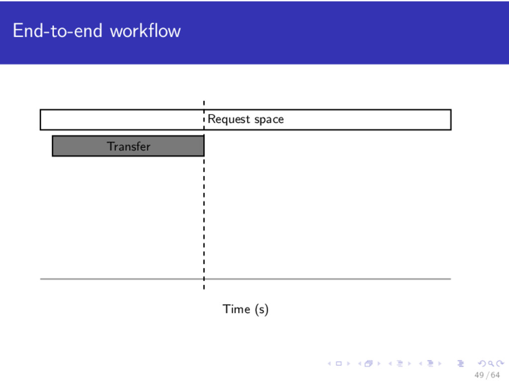 End-to-end workflow Transfer Request space Time ...