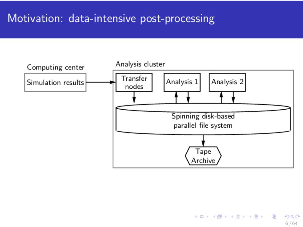 Motivation: data-intensive post-processing Simu...