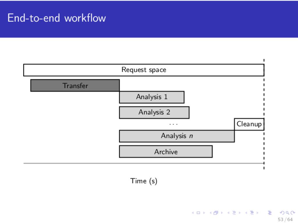 End-to-end workflow Analysis 1 Analysis 2 . . . ...
