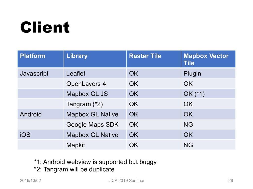 Client Platform Library Raster Tile Mapbox Vect...