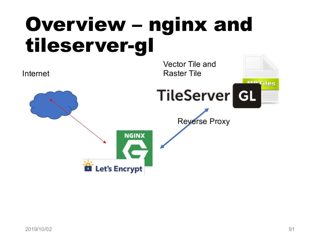 Overview – nginx and tileserver-gl 2019/10/02 9...