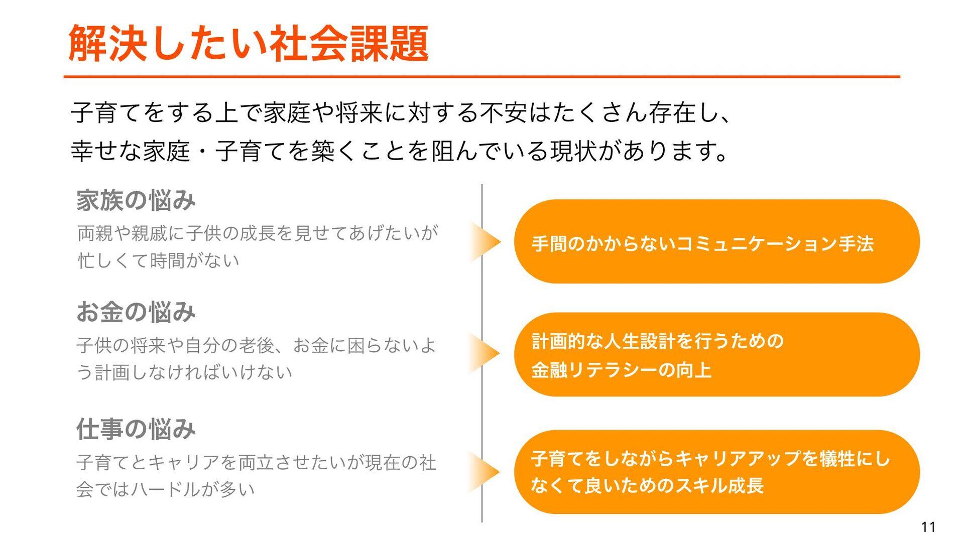 11 11 Famm(ファム)とは 子育て家族向けの写真動画共有、子育て用品EC、写真スタジオ...