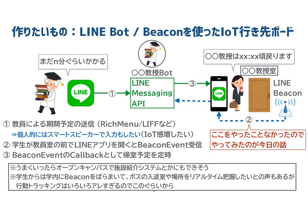 作りたいもの:LINE Bot / Beaconを使ったIoT行き先ボード   LINE...