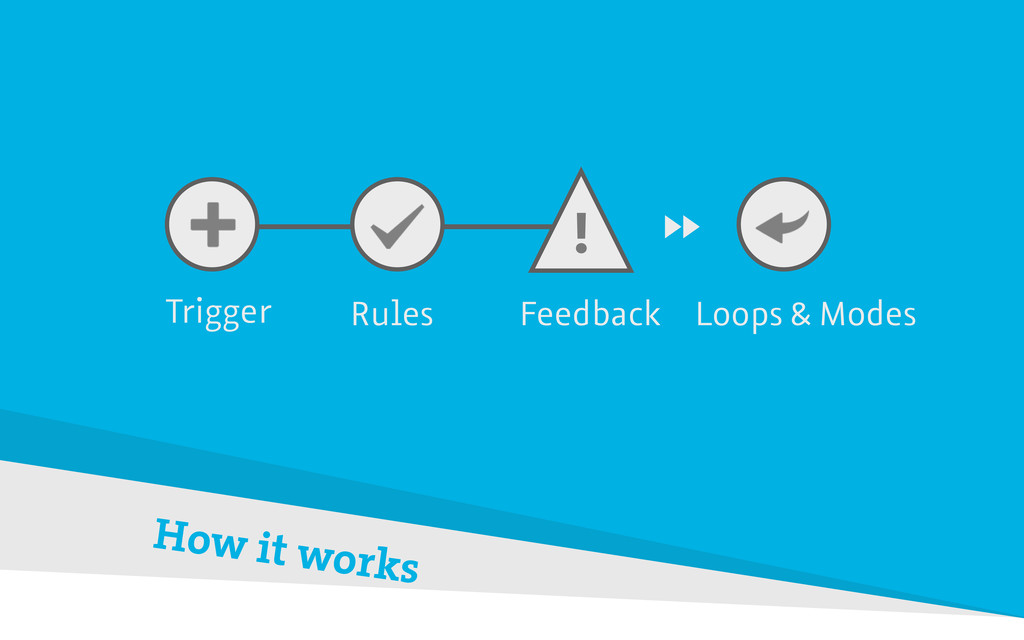 Trigger How it works Rules Feedback Loops & Mod...