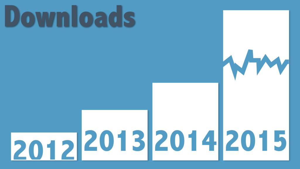 2012 2013 2014 2015 Downloads