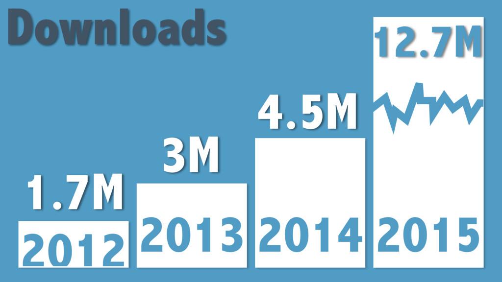 2012 2013 2014 2015 1.7M 3M 4.5M Downloads 12.7M