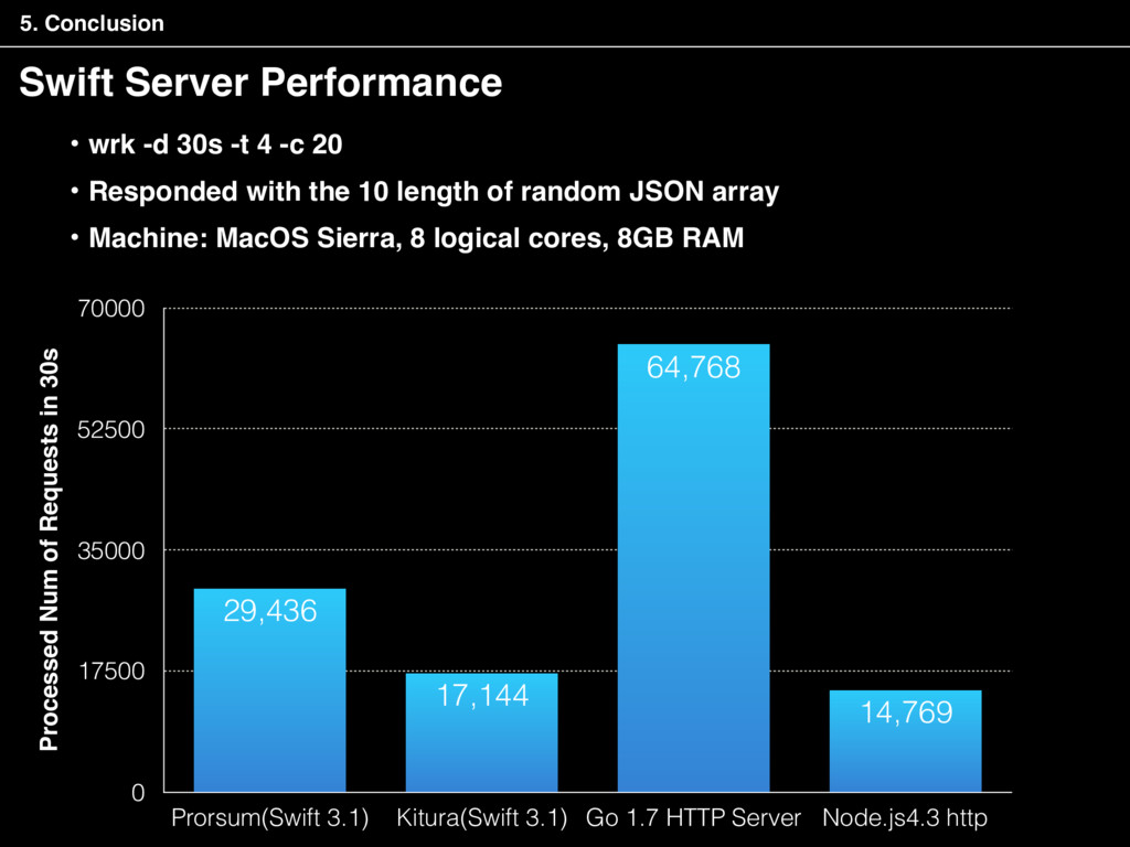 Swift Server Performance 5. Conclusion Processe...
