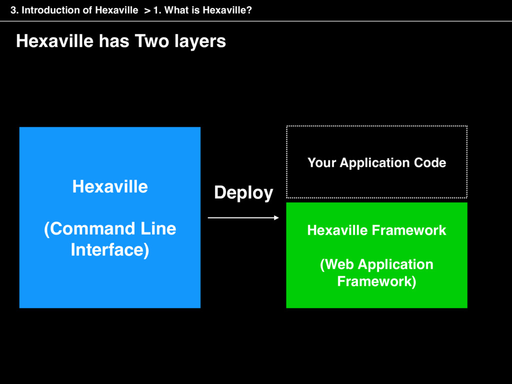 Hexaville has Two layers > 1. What is Hexaville...
