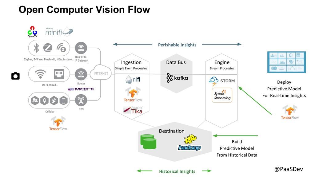 @PaaSDev Open Computer Vision Flow Ingestion Si...