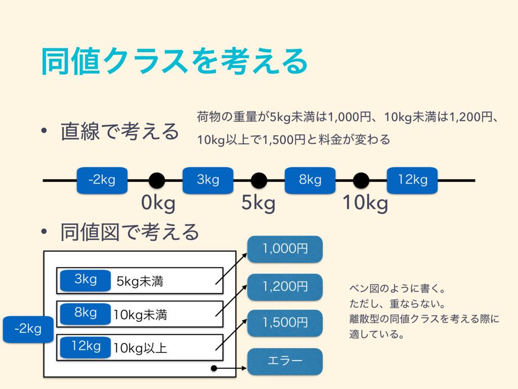 ಉΫϥεΛߟ͑Δ • ઢͰߟ͑Δ • ಉਤͰߟ͑Δ 0kg 5kg 10kg LH ...