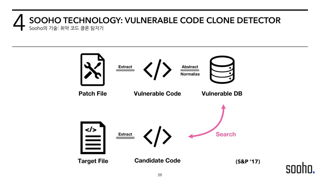 !26 4SOOHO TECHNOLOGY: VULNERABLE CODE CLONE DE...