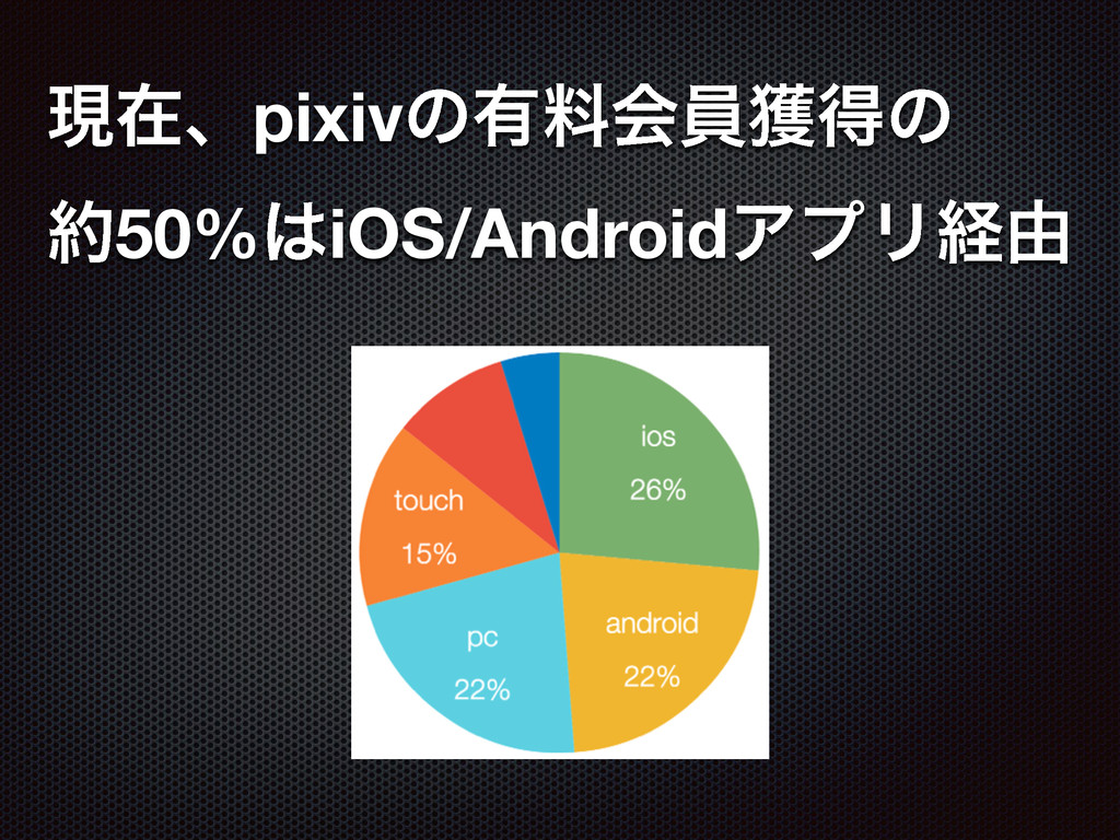 ݱࡏɺpixivͷ༗ྉձһ֫ಘͷ 50%iOS/AndroidΞϓϦܦ༝