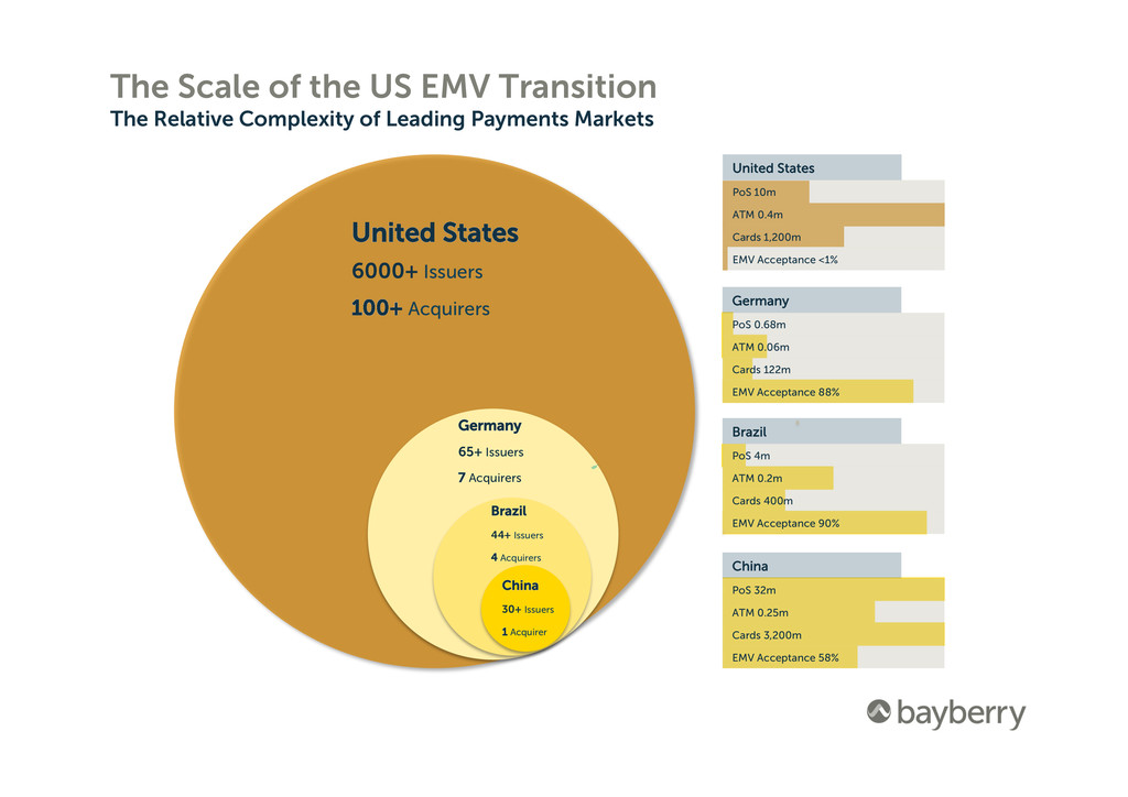 The Scale of the US EMV Transition The Relative...