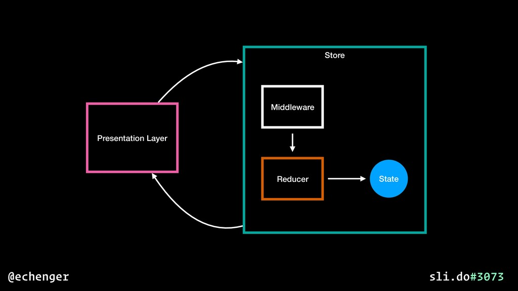 Presentation Layer Store State Middleware Reduc...