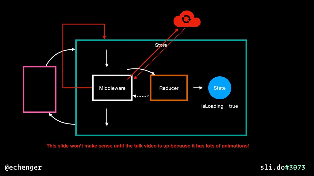Store State Middleware Reducer isLoading = true...