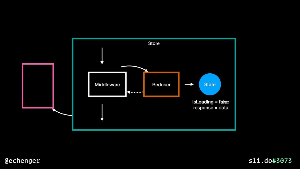 Store State Middleware Reducer isLoading = fals...