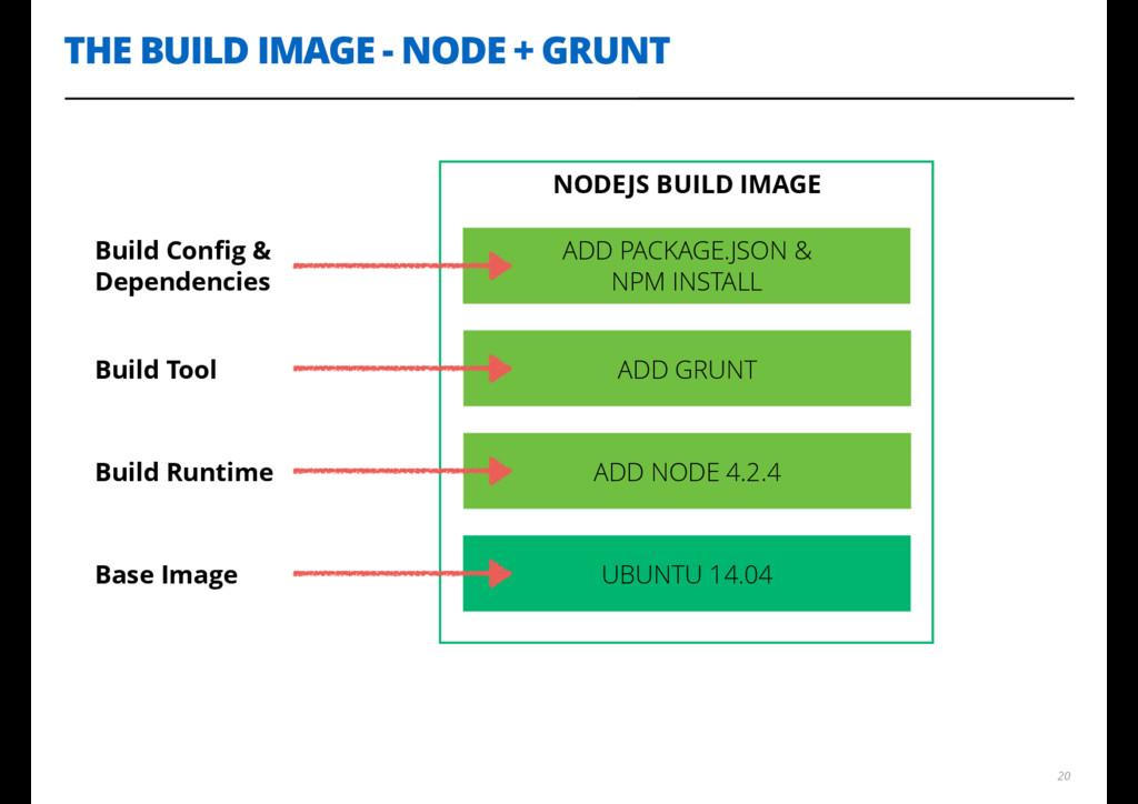 NODEJS BUILD IMAGE THE BUILD IMAGE - NODE + GRU...